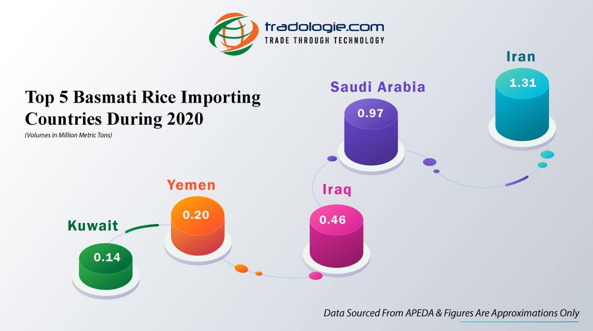 Top 5 Basmati Rice Importing Countries During 2020
